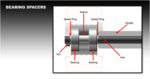 skateboard bearing spacer. picture skateboard bearing spacer